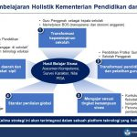 Mendikbud Siapkan Lima Strategi Pembelajaran Holistik