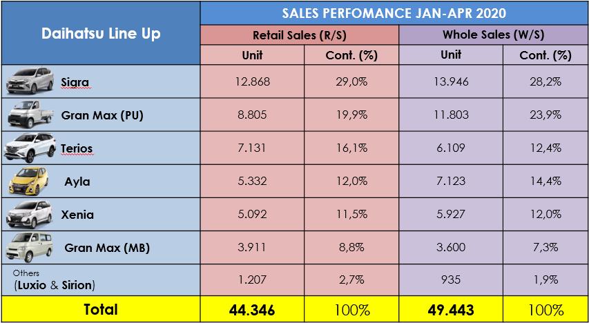 Penjualan di Masa PSBB, Market Share Daihatsu Naik 1