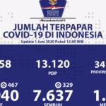 15 Provinsi Tidak Ada Tambahan Kasus Positif Covid-19