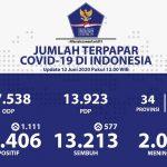 Kasus Positif Covid-19 Tambah 1.111, yang Meninggal 2.048 Orang