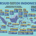 RSUD Rujukan Penanganan COVID-19 Di Indonesia