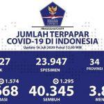 Kasus Positif COVID-19 Bertambah 1.574, Total 81.668