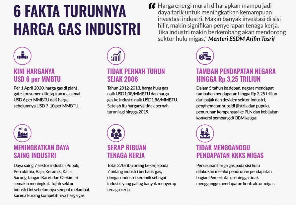 Tak Hanya Tingkatkan Daya Saing Industri, Ini 6 Fakta Seputar Turunnya Harga Gas Industri 1