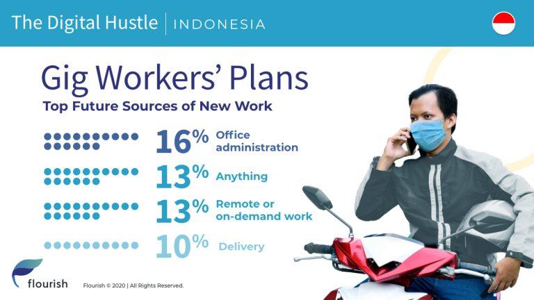 Menurut Laporan Baru, Pekerja Independen (Gig Worker) di Indonesia Terkena Dampak COVID-19, Membutuhkan Keterampilan dan Peluang Baru 1