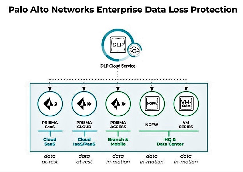 Mutakhirkan Keamanan Data, Palo Alto Networks Hadirkan Layanan Cloud-Delivered Enterprise Data Loss Prevention yang Mudah Diterapkan 1