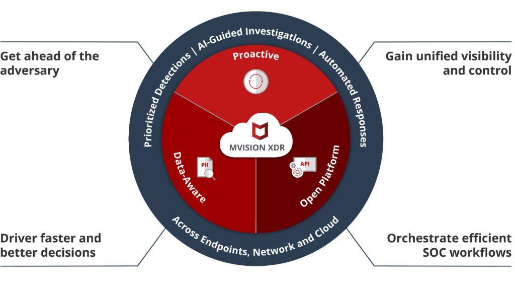 McAfee Meluncurkan Fitur dan Fungsi Baru Untuk Platform MVISION di Ajang MPOWER Digital 2020 1